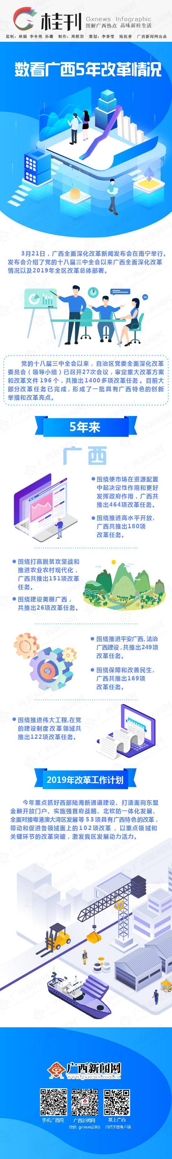【桂刊】數看廣西5年改革情況