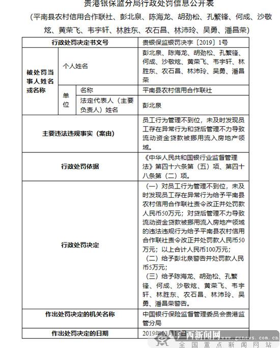 贵港平南农信合作社严重违规 多人被处罚