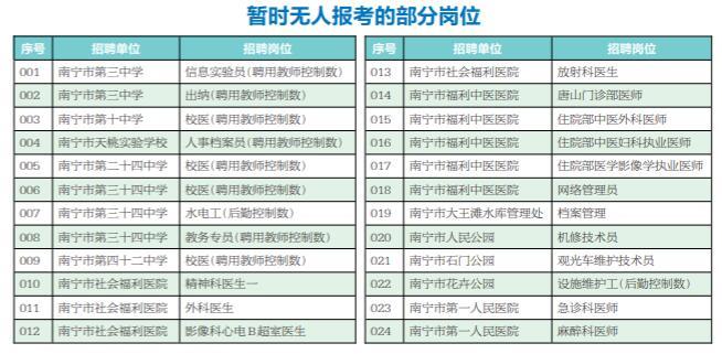 南宁事业单位招聘报名17日截止 最热岗位243人抢
