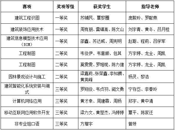 广西建院揽获2019年广西职业院校技能大赛多个奖项