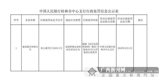 建行桂林分行违反征信条例被处以5万元罚款