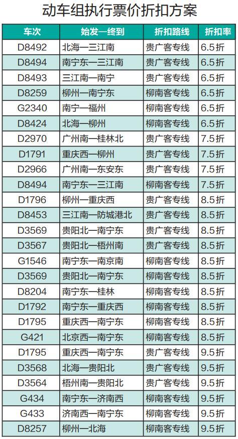 5月10日-6月30日动车票价打折 指定区间最低6.5折