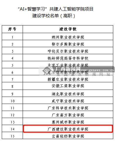 """广西建院获批教育部""""AI+智慧学习""""共建人工智能项目"""