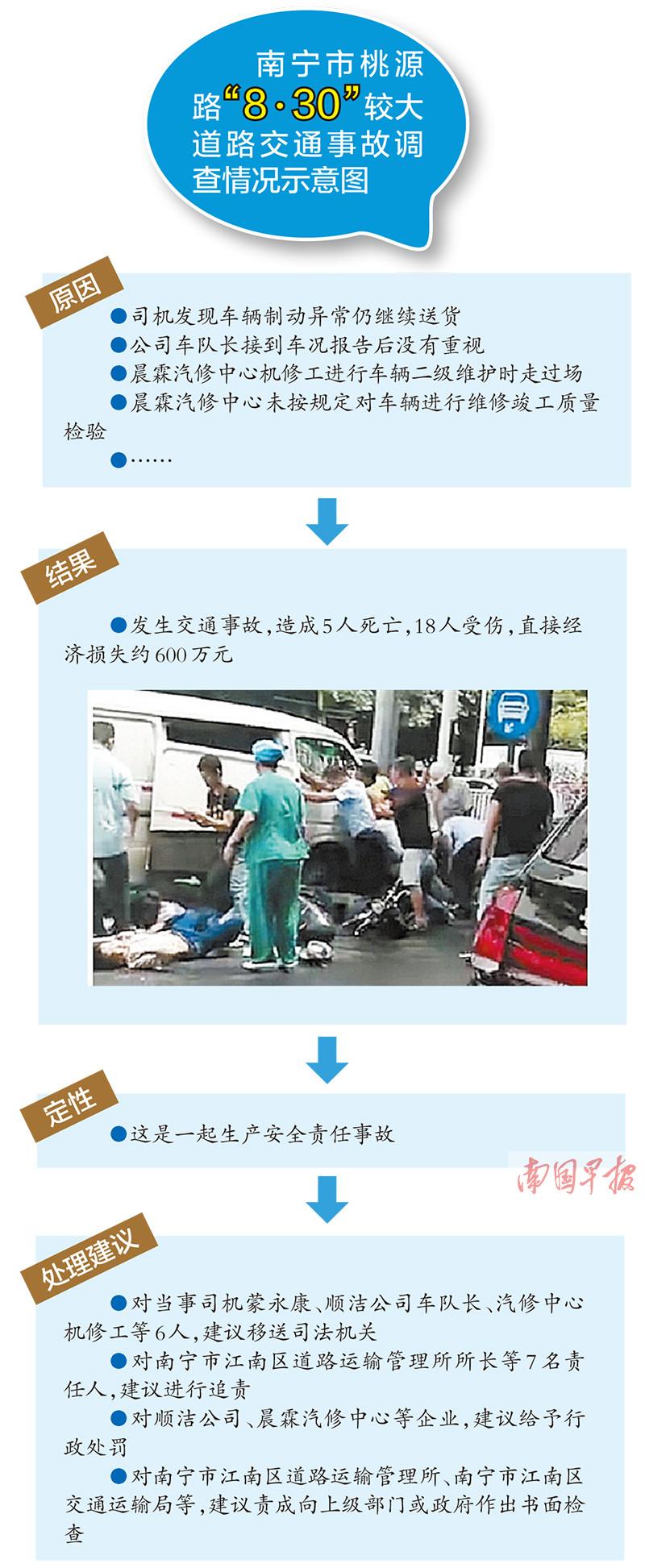 南宁桃源路车祸调查报告:建议6人移送司法机关,7名公职人员受处分