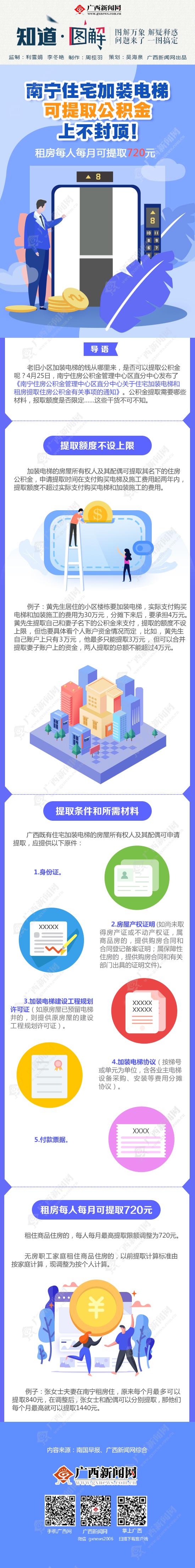 【知道·图解】南宁住宅加装电梯可提取公积金,上不封顶!租房每人每月可提取720元