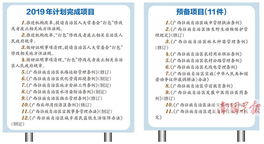 广西今年将完成12项立法项目 都是大家关心的问题