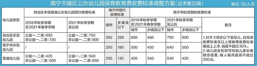 南宁拟调整公办幼儿园保教费标准 最高750元/人月