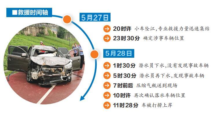 冲入邕江车辆已被打捞上岸 车内未发现被困者(图)