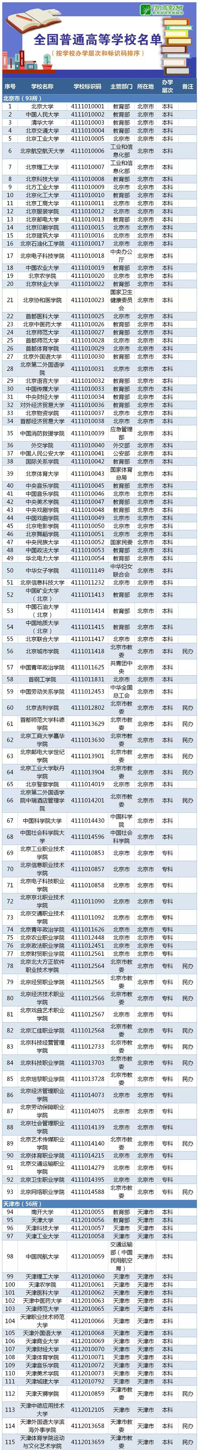 葡京网上斗牛-高考生必看!教育部最新公布2019全国高校名单 报志愿有用!