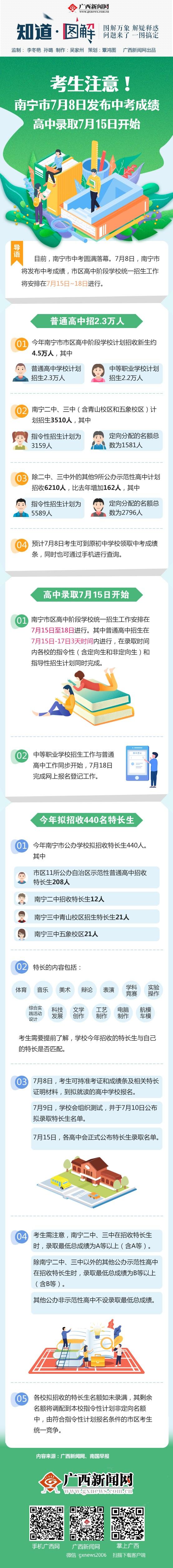 【知道·圖解】南寧7月8日發布中考成績 高中錄取7月15日開始