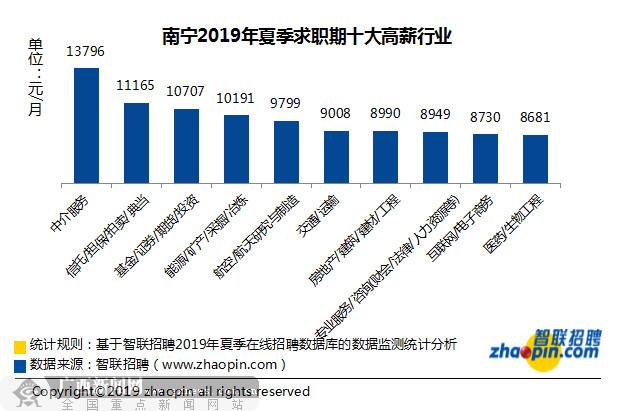 南宁今夏求职期平均月薪7829元 十大高薪行业出炉