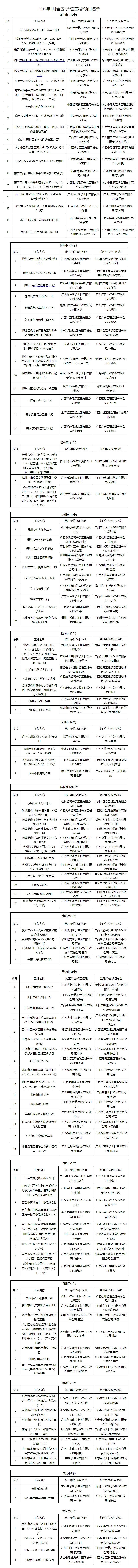 """广西一批工程项目被""""严管"""" 涉知名楼盘(名单)"""