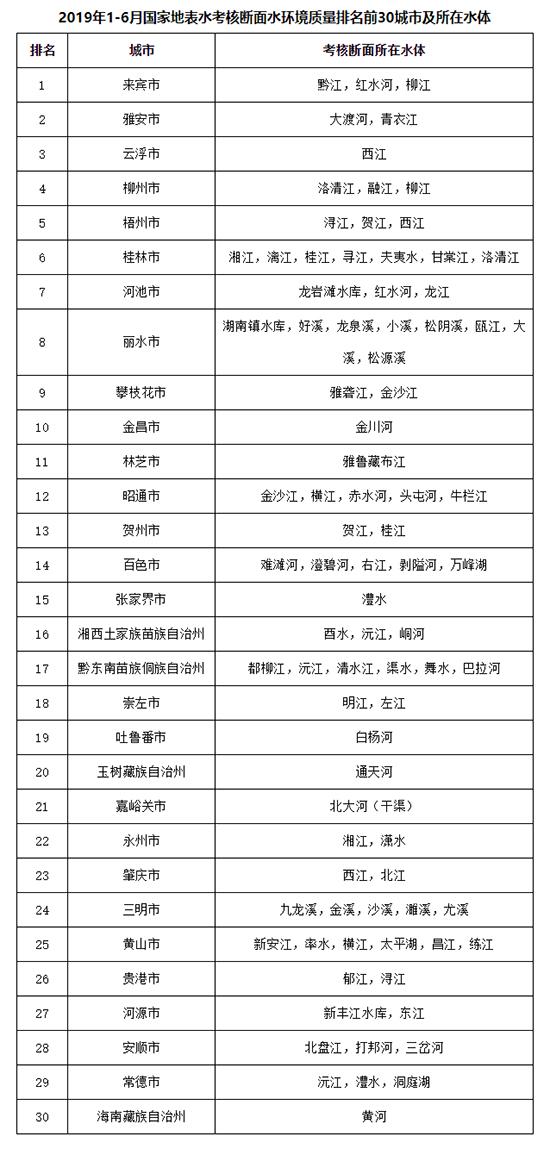 上半年全国地表水环境质量状况公布 广西9个城市上榜前30名
