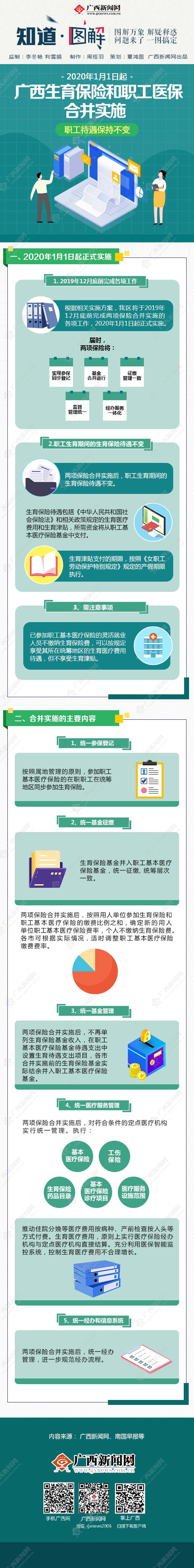 【知道·图解】广西生育保险和职工医保合并实施