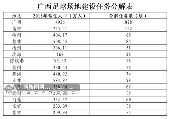 广西启动828块社会足球场地建设专项行动申报工作