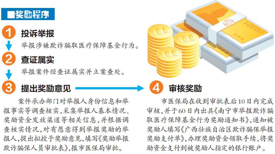 南宁市医保局:举报欺诈骗取医保行为最高奖10万元