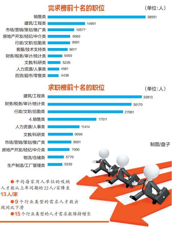 2019年二季度广西人才供求报告出炉 就业压力增加