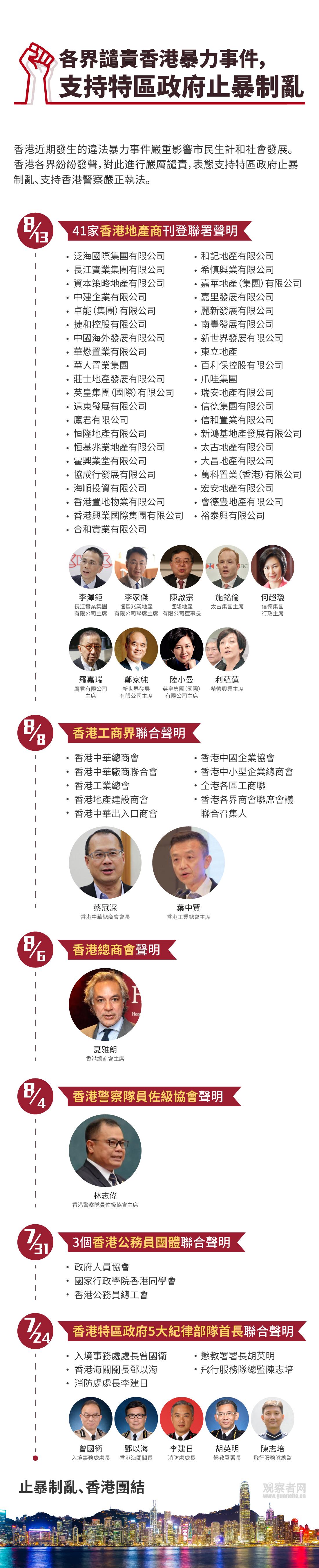 各界�l�香港暴力事件,支持特�^政府止暴制�y