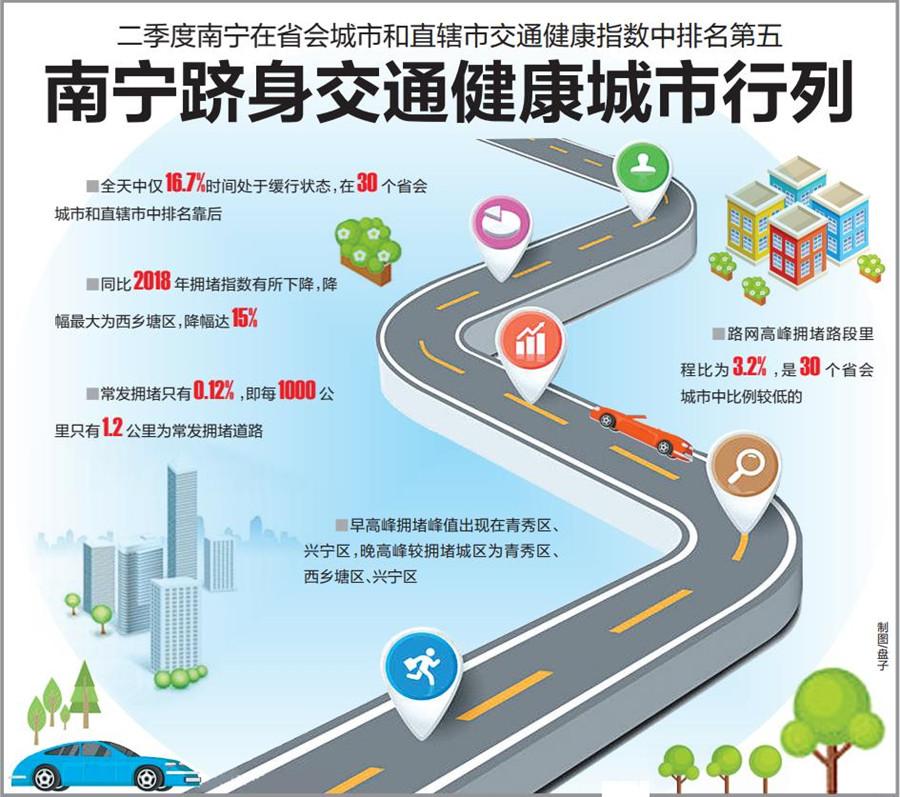 二季度南宁在省会城市和直辖市交通健康指数排第5