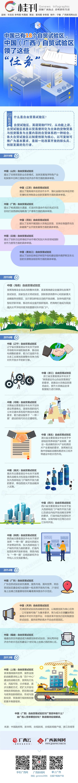 """【桂刊】中国(广西)自由贸易试验区领了这些""""任务"""""""