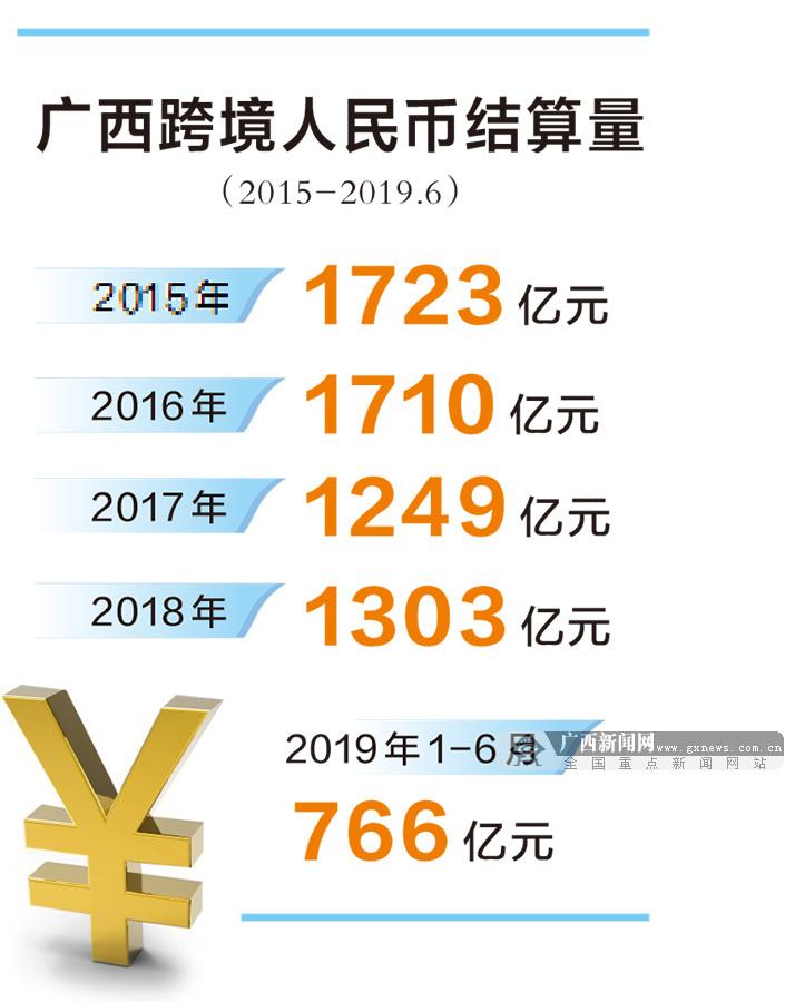 中国(广西)自由贸易真验区特刊:解缆自贸真验区 逐梦灿素新时期
