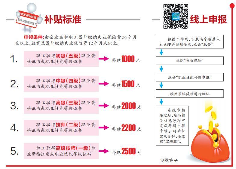 广西放宽职业技能提升补贴申领条件 怎样申领?