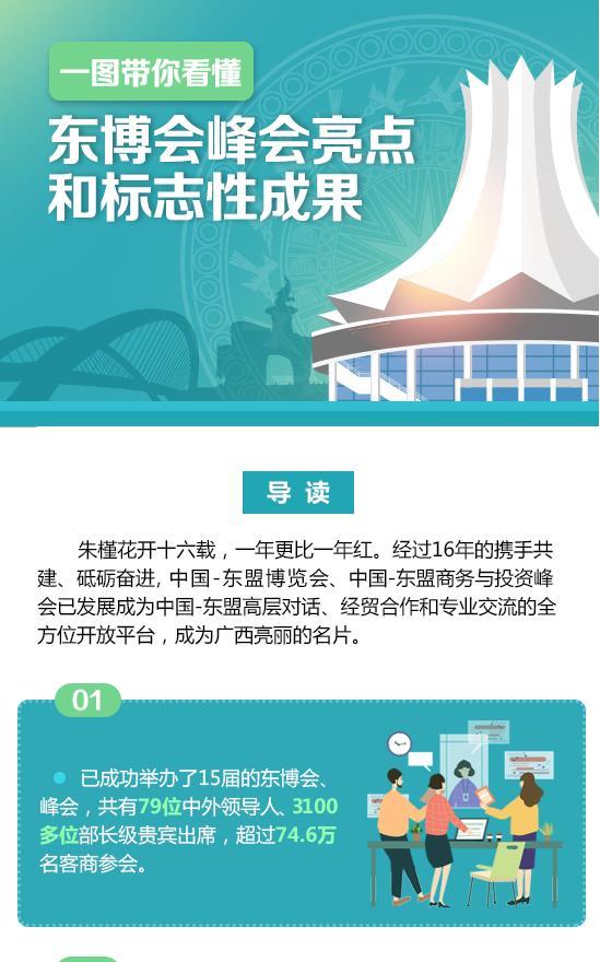 [桂刊]一图带你看懂东博会峰会亮点和标志性成果