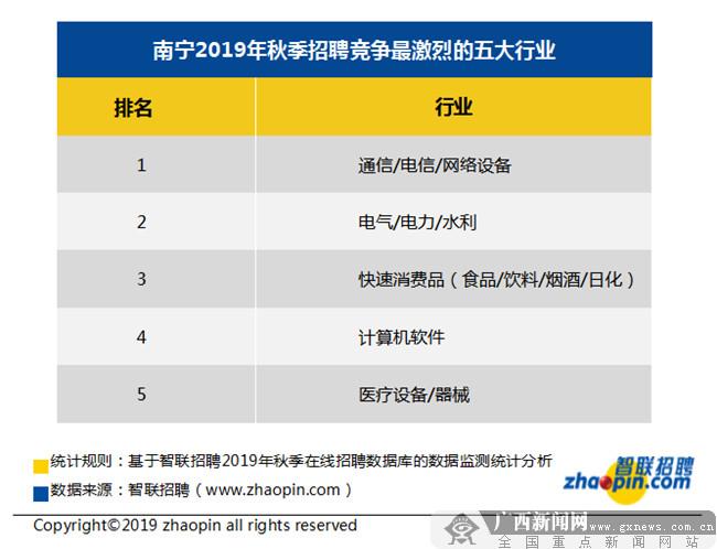 南宁秋季求职期平均月薪8275元 十大高薪行业出炉