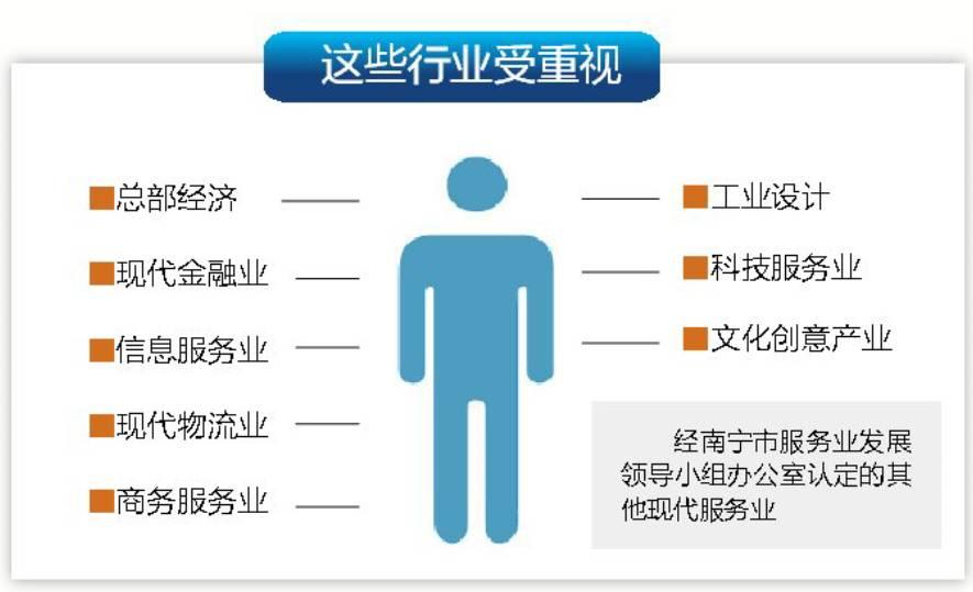 南宁出台措施发展现代服务业 这些情况都有大红包