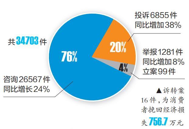 南宁第三季度12315数据出炉,食品、停车收费、交通工具列被投诉榜前三