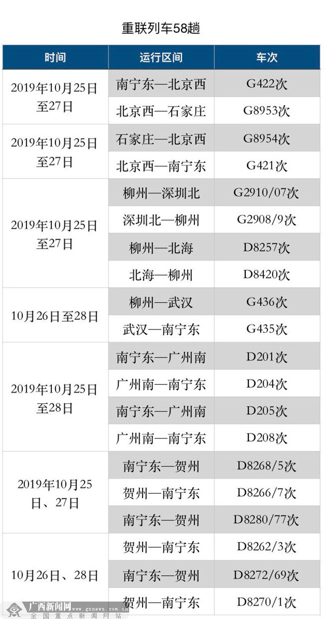 """广西铁路加开或重联82趟动车组列车助力""""周末游"""""""