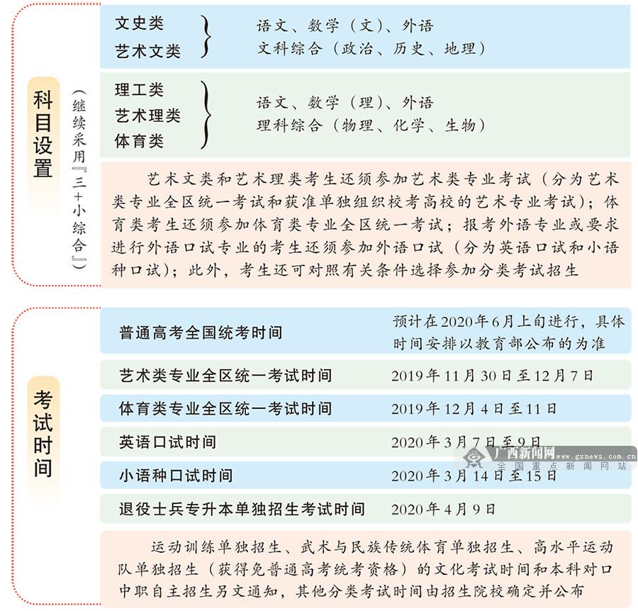 广西2020年普通高考方案公布