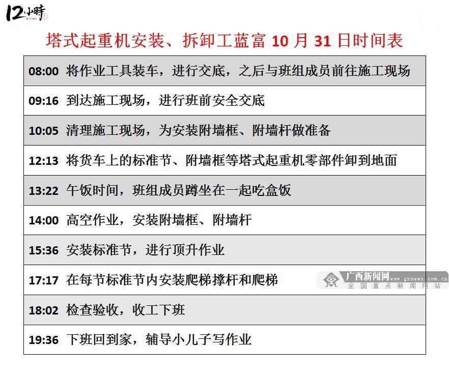 """【12小时】揭秘""""金蓝领"""":吊起""""广西高度""""的人"""