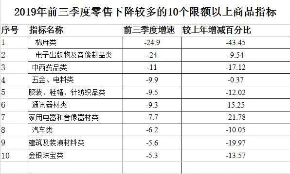 9月广西人买汽车、家电、服装少了 钱花哪了?