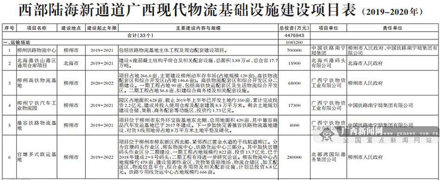 《西部陆海新通道广西现代物流建设实施方案(2019-2020年)》印发