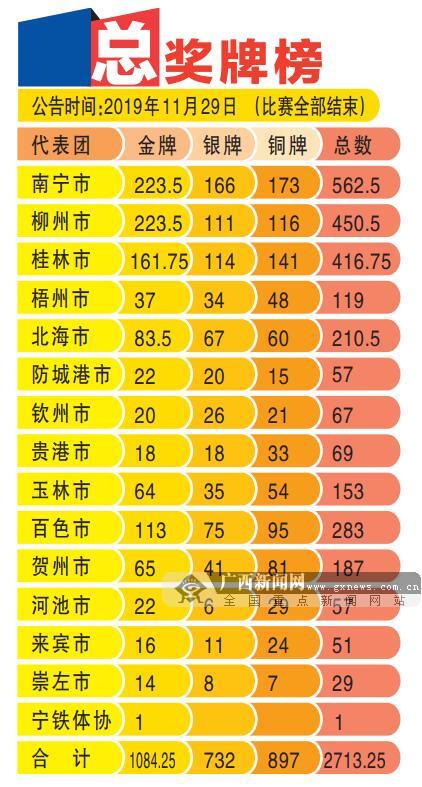 广西壮族自治区第十四届运动会在百色顺利闭幕