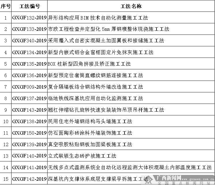2019年自治区级工程建设工法名单公布 联建荣获15项