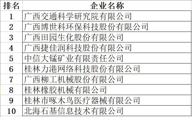 广西高新技术企业百强企业等榜单发布(附名单)