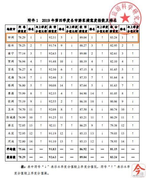 广西2019年第四季度游客满意度调查结果出炉