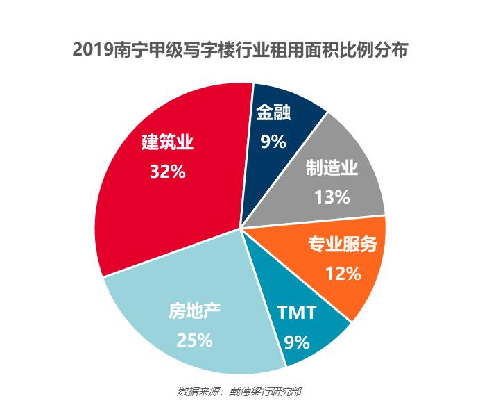 2019年南宁甲级写字楼市场回顾与展望