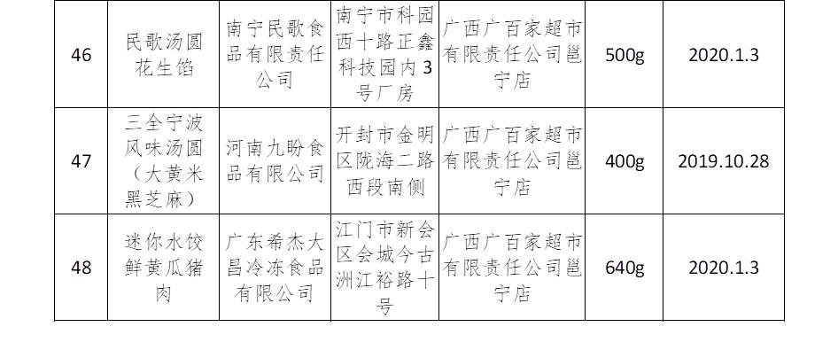 南宁:元宵节食品安全监督抽检均合格