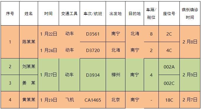 (第七批)紧急扩散!寻找与广西新冠肺炎确诊病例同行人员!