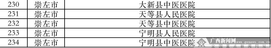 最新|广西14个设区市新冠肺炎定点接收医院(汇总)