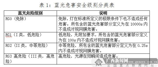 护眼灯护眼吗?广西消委会对20款产品进行比较试验