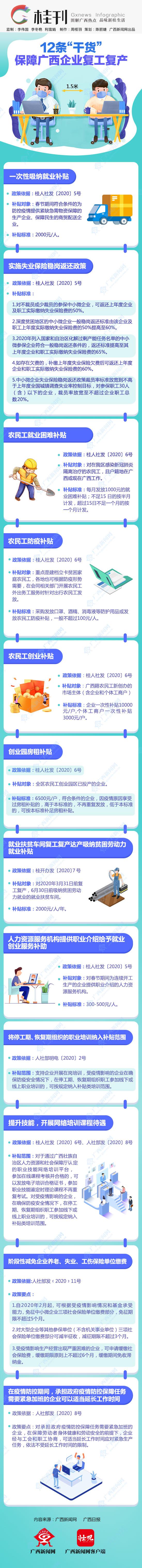 """桂刊丨12条""""干货""""保障广西企业复工复产"""