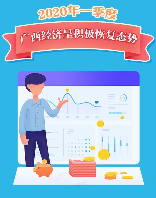 【桂刊】2020年一季度广西经济呈积极恢复态势