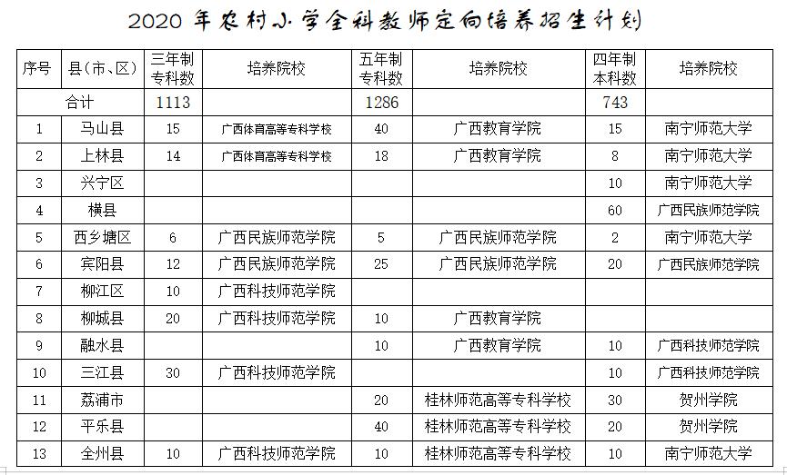 2020年广西招收和培养定向师范生