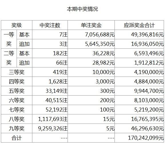 体彩外围网站-中国体育彩票超级大乐透第20103期开奖公告