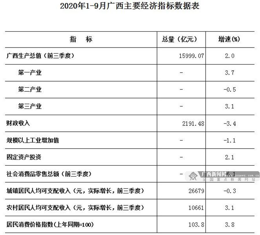 广西前三季度GDP_副省之州伊犁的2020年前三季度GDP出炉,追上北海还需多久?