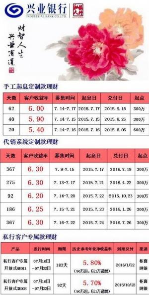 兴业银行南宁分行理财产品收益6.3%